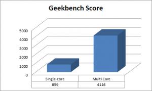 Mi A1 Geek Bench Score